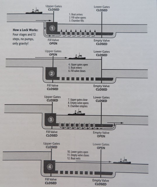 Here is how a lock works (from Mark and Diana Doyle's On the Water Chart Guide for the ICW, page 24)